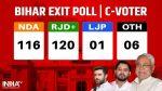 Exit Polls..!